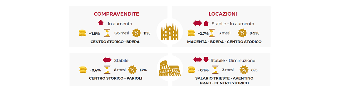 Mercato del pregio Milano Roma - Santandrea Luxury Houses