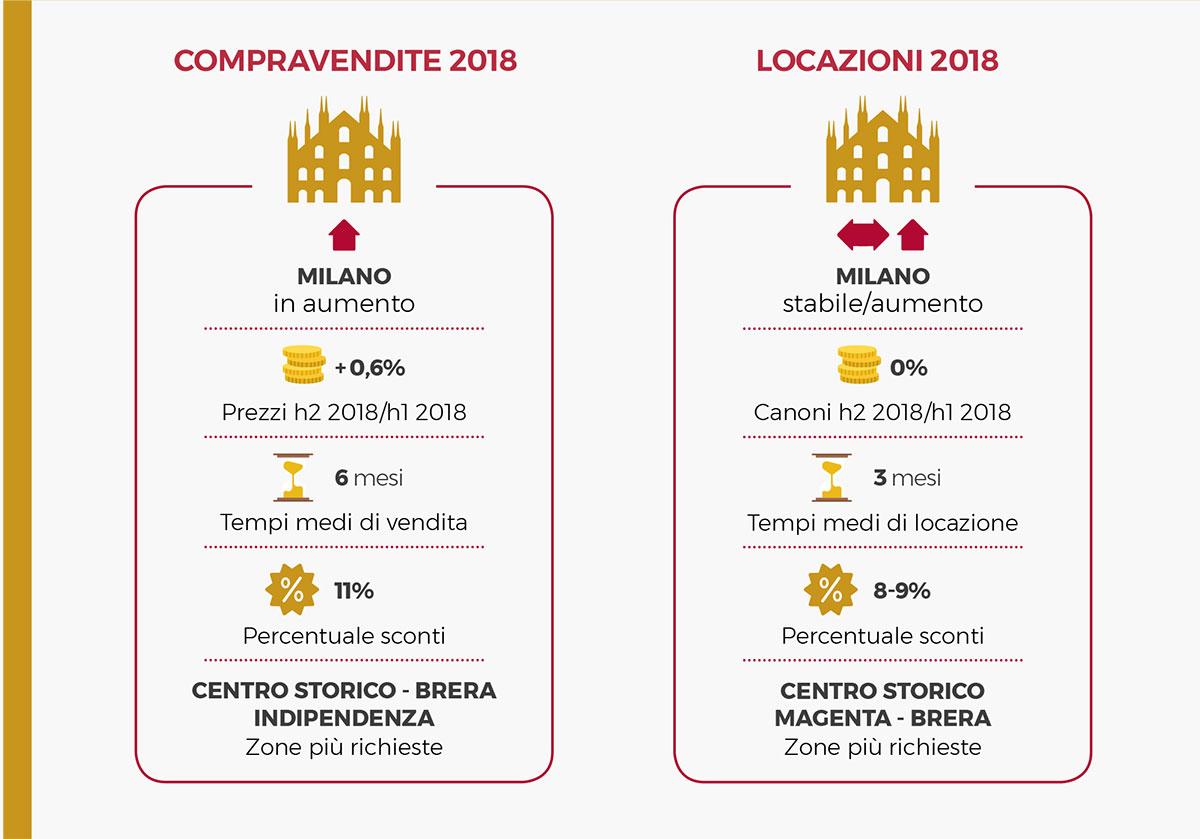 Report Residenze Pregio - Santandrea Luxury Houses