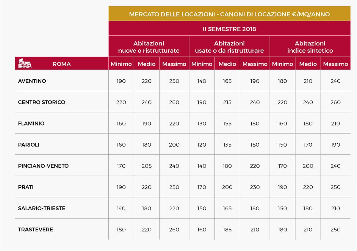 Report Residenze Pregio Roma Affitto Prezzo medio - Santandrea Luxury Houses